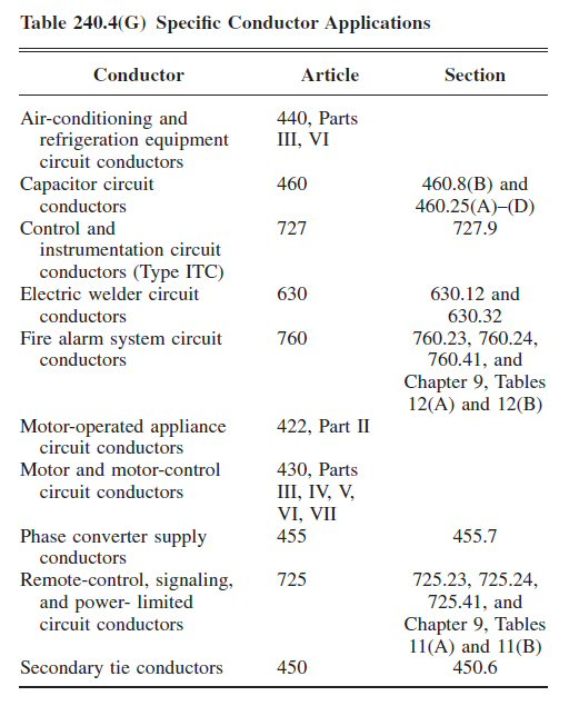 Conductor Sizing Vs Breaker Sizing Page 3