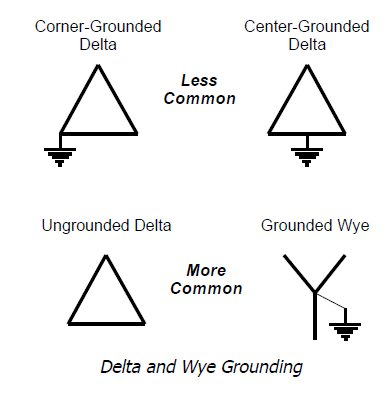 480 volt system, wye or delta? 480 volt single phase wiring interesting that, in this image they refer to the un grounded delta as more common than the center tapped delta; i would have swapped them